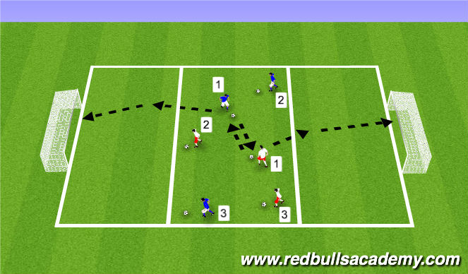 Football/Soccer Session Plan Drill (Colour): Shooting & Finishing Expanded Sm Sided Game