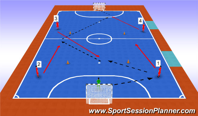 Futsal Session Plan Drill (Colour): Goalie Throw Pattern 3
