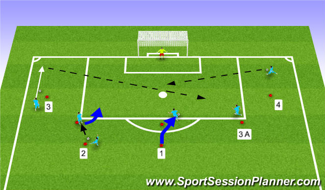 Football/Soccer Session Plan Drill (Colour): Stage I Technical Warmup Technical Finishing around the Box