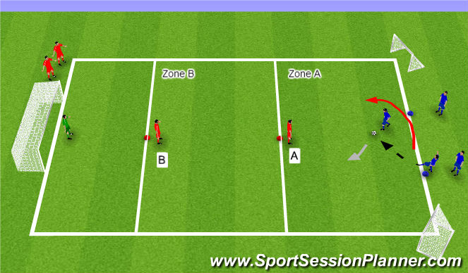 Football/Soccer Session Plan Drill (Colour): 2v1 Gauntlet