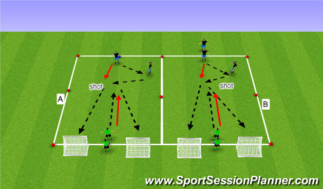 Football/Soccer Session Plan Drill (Colour): Finishing (Semi opposed)