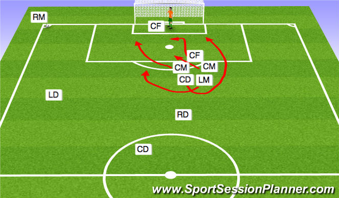 Football/Soccer Session Plan Drill (Colour): ATT CORNER