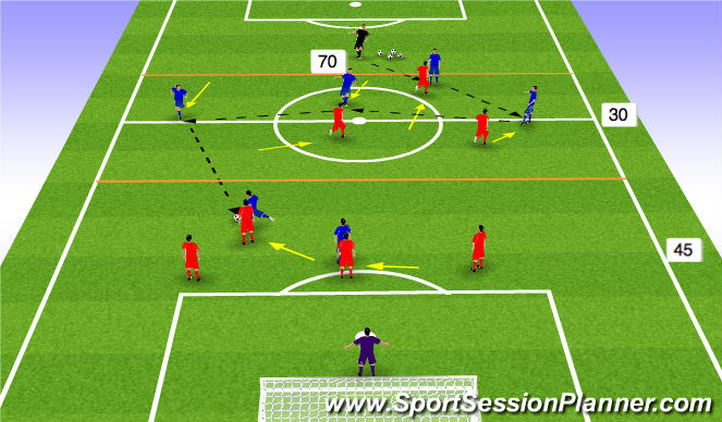 Football/Soccer Session Plan Drill (Colour): DEF & MF Zonal DEF