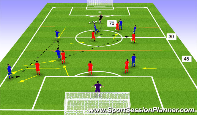 Football/Soccer Session Plan Drill (Colour): DEF & MF Zonal ex. 2