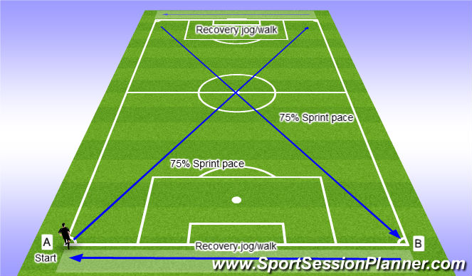 Football/Soccer Session Plan Drill (Colour): High Intensity