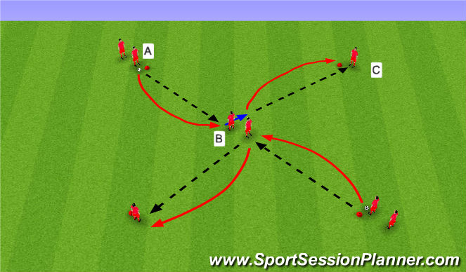 Football/Soccer Session Plan Drill (Colour): Aufdrehen