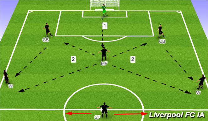 Football/Soccer Session Plan Drill (Colour): Passing Option 2