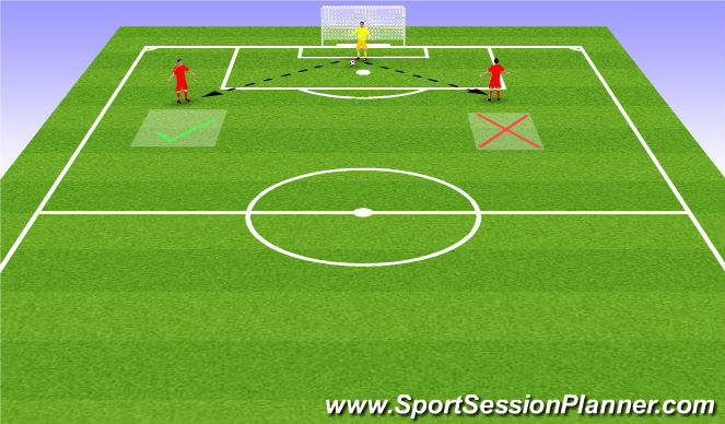 Football/Soccer Session Plan Drill (Colour): Open Body Shape to Receive