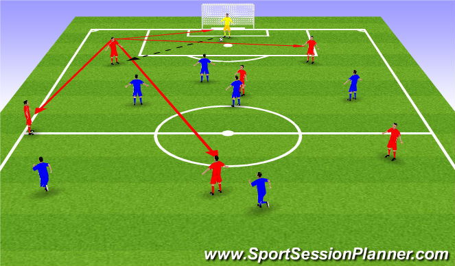 Football/Soccer Session Plan Drill (Colour): Scan the field before the ball arrives