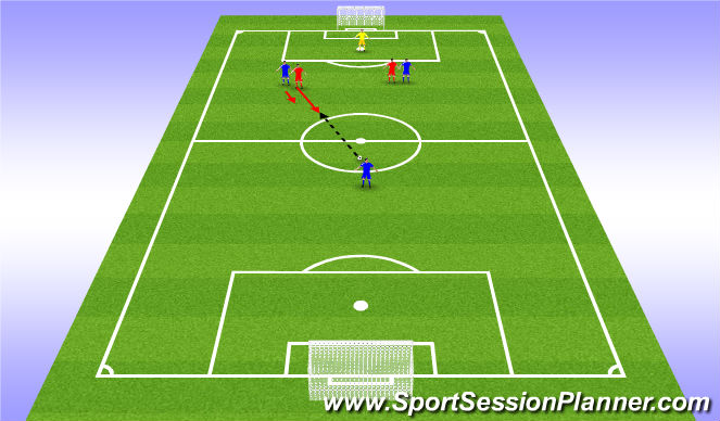 Football/Soccer Session Plan Drill (Colour): Play on the front foot