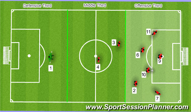 Football/Soccer Session Plan Drill (Colour): Attacking Posture