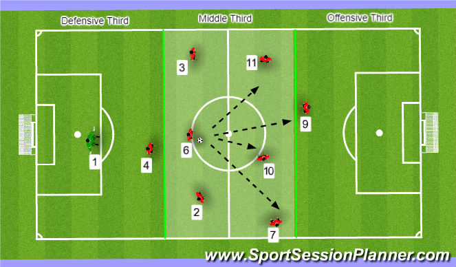 Football/Soccer Session Plan Drill (Colour): Building Through Middle 1/3rd
