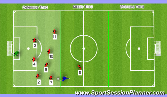 Football/Soccer Session Plan Drill (Colour): Def Posture - Wings