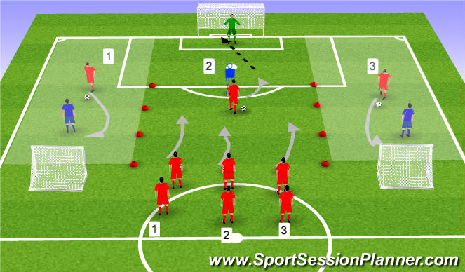 Football/Soccer Session Plan Drill (Colour): Counter attacking [Dribbling/1v1]
