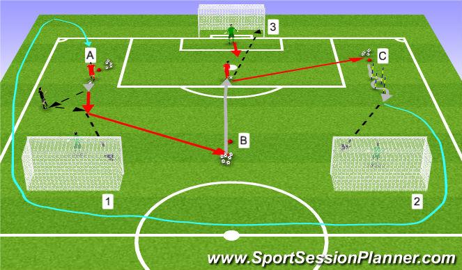 Football/Soccer Session Plan Drill (Colour): Three Goal Drill