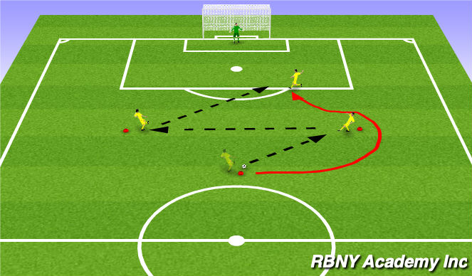 Football/Soccer Session Plan Drill (Colour): Overlap shooting drill