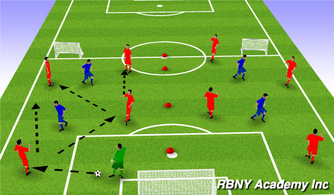 Football/Soccer Session Plan Drill (Colour): Building out of the back opposed