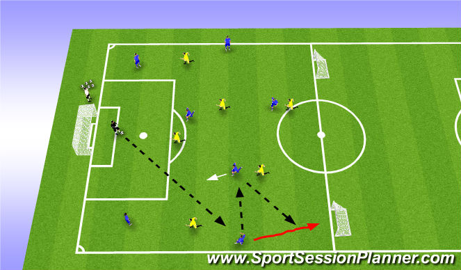 Football/Soccer Session Plan Drill (Colour): Phase of Game- Third Combination