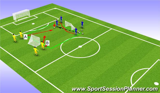 Football/Soccer Session Plan Drill (Colour): Defending 2vs2