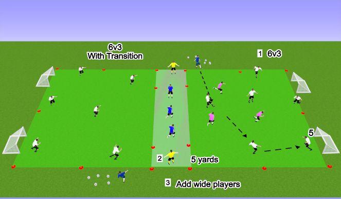 Football/Soccer Session Plan Drill (Colour): 6v3+3 focus on defending