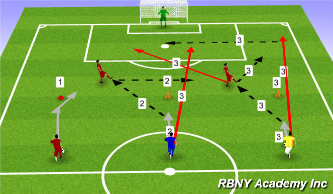 Football/Soccer Session Plan Drill (Colour): 3 Stages of Finishing