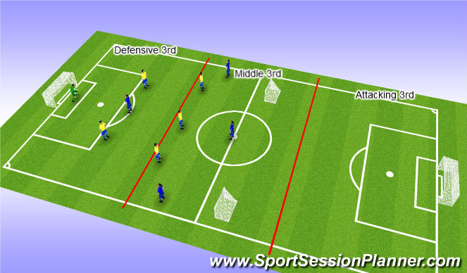 Football/Soccer Session Plan Drill (Colour): Setup - stage 3