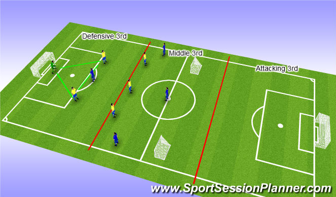 Football/Soccer Session Plan Drill (Colour): Primary players