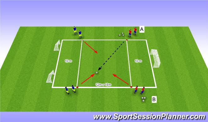 Football/Soccer Session Plan Drill (Colour): Tech 1: 2 v1 > 2 v 2