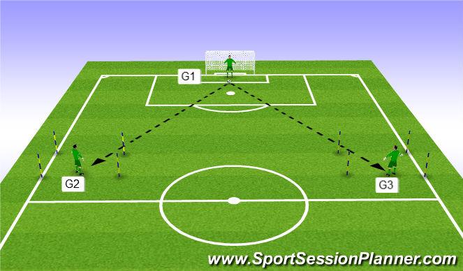Football/Soccer Session Plan Drill (Colour): Exercise 1 - 3 GK's