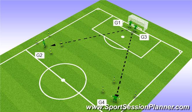 Football/Soccer Session Plan Drill (Colour): Exercise 2 - 4 GK's