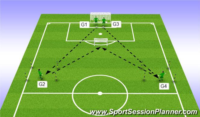 Football/Soccer Session Plan Drill (Colour): Exercise 3 - 4 GK's