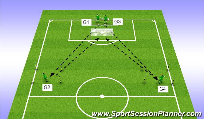 Football/Soccer Session Plan Drill (Colour): Exercise 4 - 4 GK's
