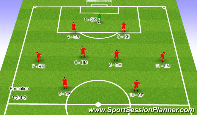 Football/Soccer Session Plan Drill (Colour): 1-2-4-2