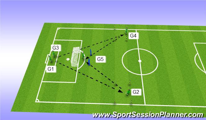 Football/Soccer Session Plan Drill (Colour): Exercise 5 - 5 GK's