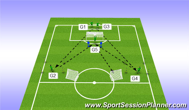 Football/Soccer Session Plan Drill (Colour): Exercise 6 - 5 GK's