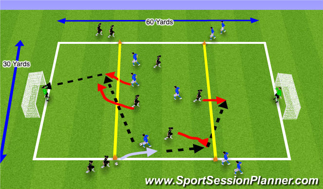 Football/Soccer Session Plan Drill (Colour): 3 Zone Counter Attack 'Flying Changes' Game