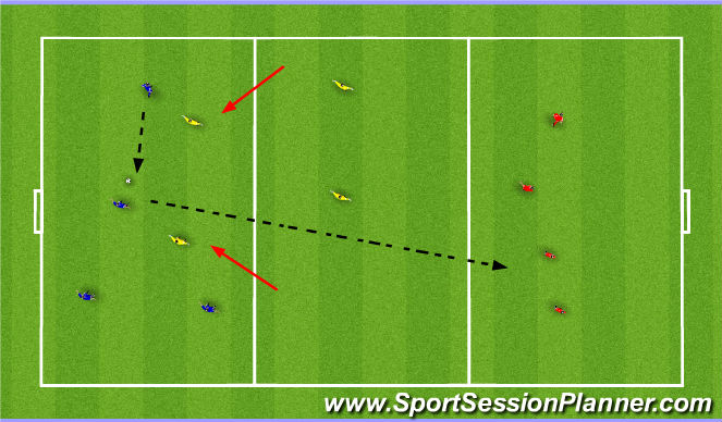 Football/Soccer Session Plan Drill (Colour): Pressing (2v4) 3 team trnsition drill