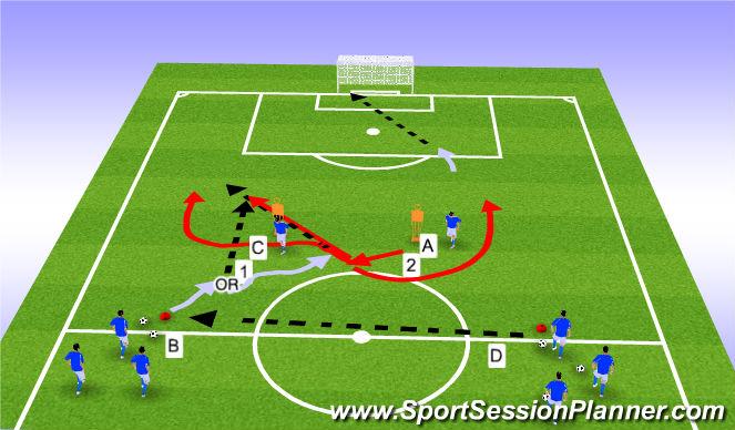 Football/Soccer Session Plan Drill (Colour): IIA. Forward runs into final third