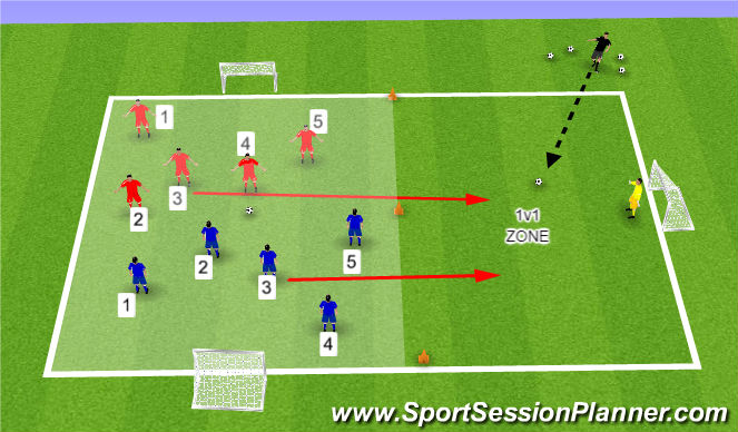 Football/Soccer Session Plan Drill (Colour): 5v5 to 1v1