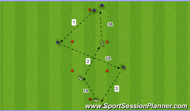 Football/Soccer Session Plan Drill (Colour): Playing Forward