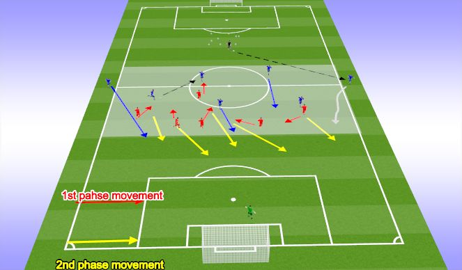 Football/Soccer Session Plan Drill (Colour): 5v5 (+2) Tactical