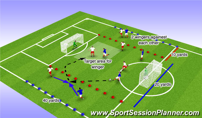 Football/Soccer Session Plan Drill (Colour): Wide area game.