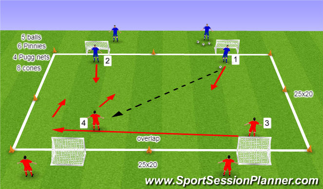 Football/Soccer Session Plan Drill (Colour): 2v2 Overlap