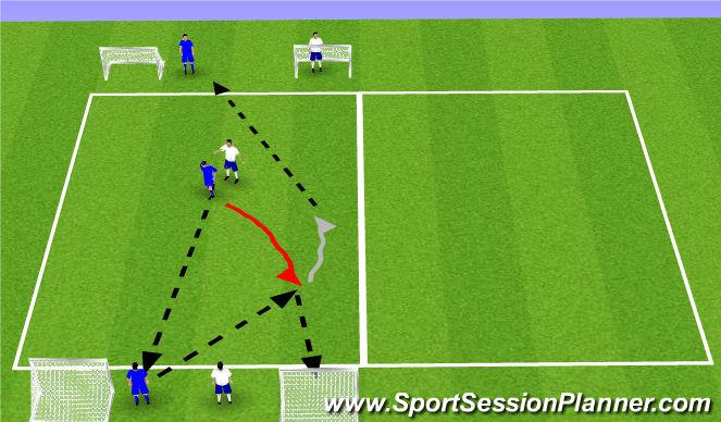 Football/Soccer Session Plan Drill (Colour): 1v1+2