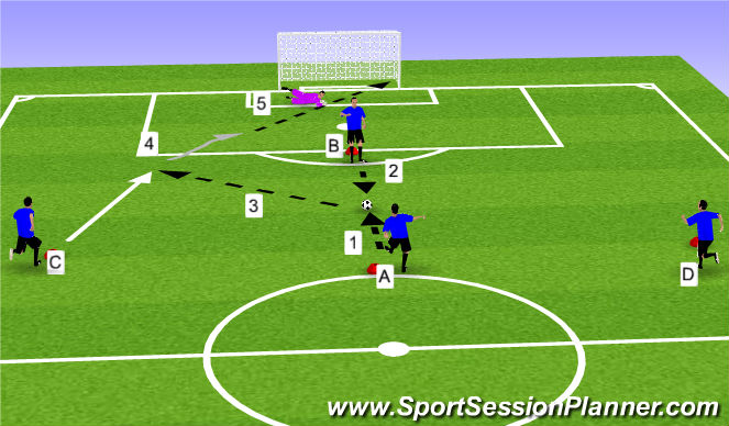 Football/Soccer Session Plan Drill (Colour): Combination to Finish Activity (Shooting & Finishing)
