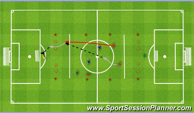 Football/Soccer Session Plan Drill (Colour): 3v3 z przeprowadzeniem piłki pod kontrolą przez jedną z bramek.