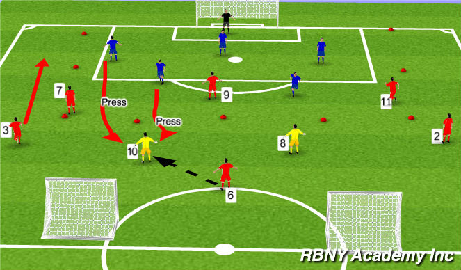 Football/Soccer Session Plan Drill (Colour): 7v6 Attacking a Low Pressure Block