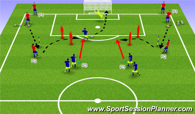 Football/Soccer Session Plan Drill (Colour): Finishing 3rd Man Runs