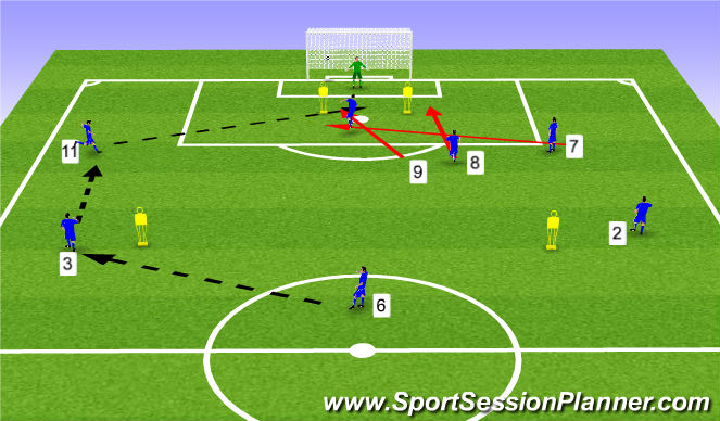 Football/Soccer Session Plan Drill (Colour): Balls into the box - Attacking runs