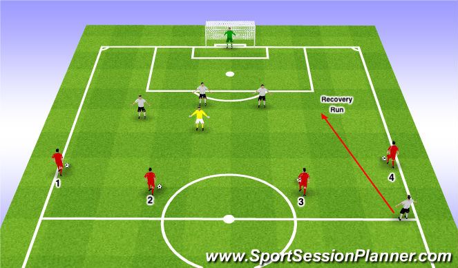 Football/Soccer Session Plan Drill (Colour): Back Four Defending - Zonal
